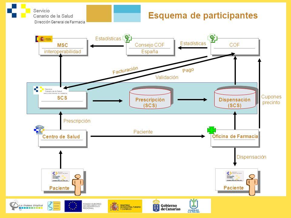 Dirección General de Farmacia Esquema de participantes MSC interoperabilidad SCS Centro de Salud COF Oficina de Farmacia Paciente Prescripción (SCS) P