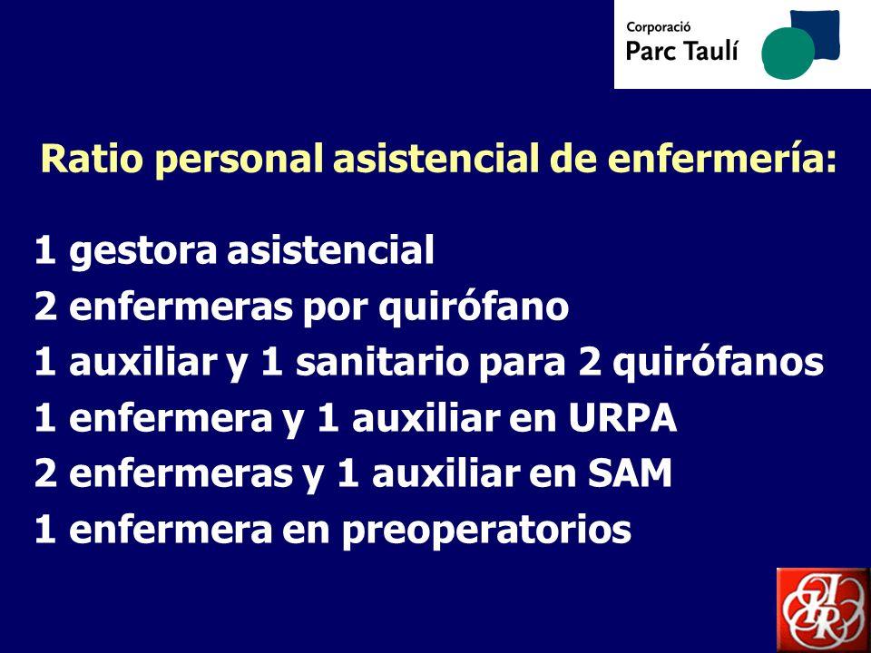 Ratio personal asistencial de enfermería: 1 gestora asistencial 2 enfermeras por quirófano 1 auxiliar y 1 sanitario para 2 quirófanos 1 enfermera y 1