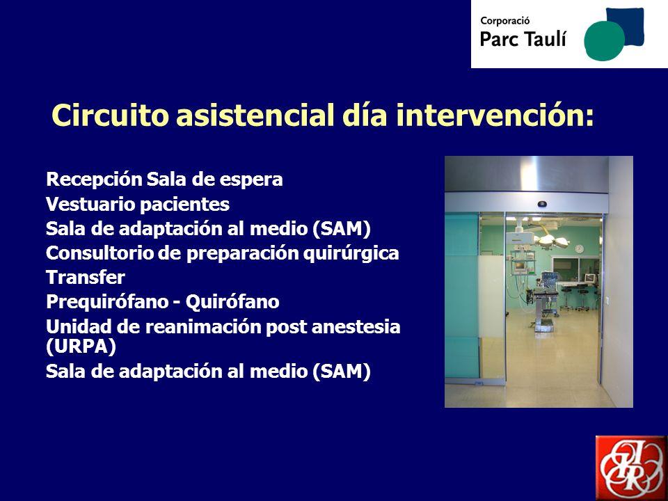 Circuito asistencial día intervención: Recepción Sala de espera Vestuario pacientes Sala de adaptación al medio (SAM) Consultorio de preparación quirú