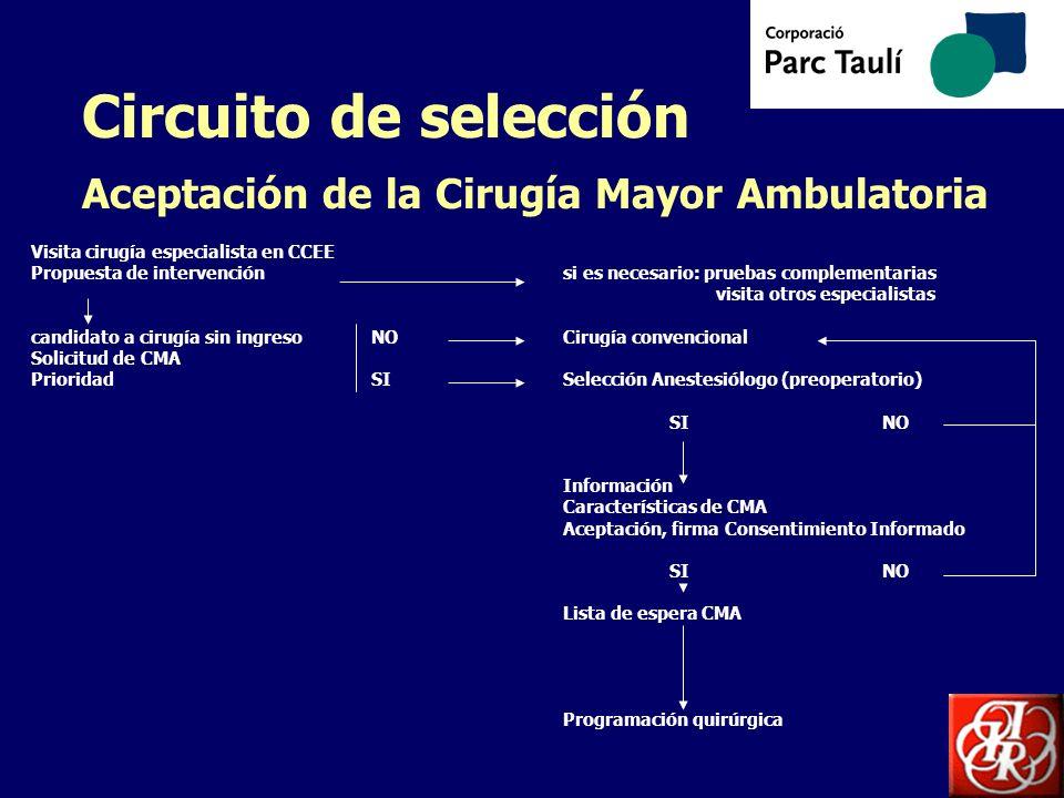 Circuito de selección Aceptación de la Cirugía Mayor Ambulatoria Visita cirugía especialista en CCEE Propuesta de intervenciónsi es necesario: pruebas