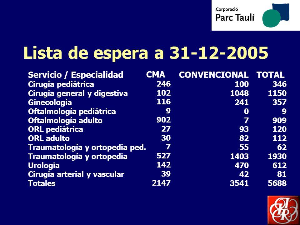 Lista de espera a 31-12-2005 Servicio / Especialidad Cirugía pediátrica Cirugía general y digestiva Ginecología Oftalmología pediátrica Oftalmología a