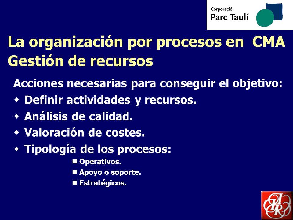 La organización por procesos en CMA Gestión de recursos Acciones necesarias para conseguir el objetivo: Definir actividades y recursos. Análisis de ca