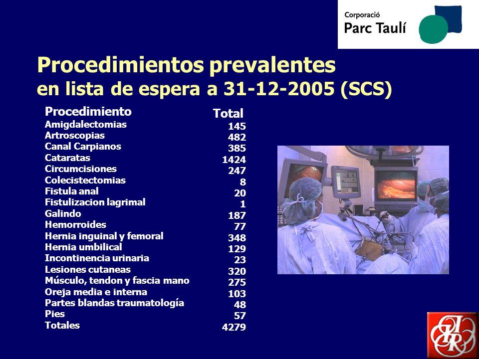 Procedimientos prevalentes en lista de espera a 31-12-2005 (SCS) Procedimiento Amigdalectomias Artroscopias Canal Carpianos Cataratas Circumcisiones C