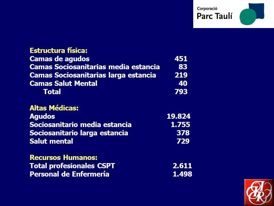 El Ámbito de los Bloques Quirúrgicos del Hospital de Sabadell esta formado por: Bloque Quirúrgico Central Centro Quirúrgico Ambulatorio Salas de Partos / quirófano de urgencias GIO Número de Quirófanos15Salas de Partos5 Actividad Quirúrgica Hospital de Sabadell año 2005 Intervenciones convencionales7.528 Intervenciones Cirugía Mayor Ambulatoria9.077 Intervenciones cirugía menor ambulatoria 8.088 Partos3.070 Cesáreas 542 TOTAL 28.305