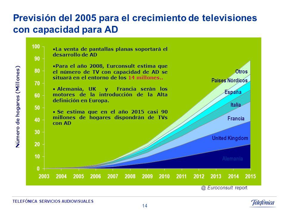 TELEFÓNICA SERVICIOS AUDIOVISUALES 14 0 10 20 30 40 50 60 70 80 90 100 2003200420052006200720082009201020112012201320142015 Número de hogares (Millones) Alemania United Kingdom Francia Países Nórdicos España Italia Otros La venta de pantallas planas soportará el desarrollo de AD Para el año 2008, Eurconsult estima que el número de TV con capacidad de AD se situará en el entorno de los 14 millones..
