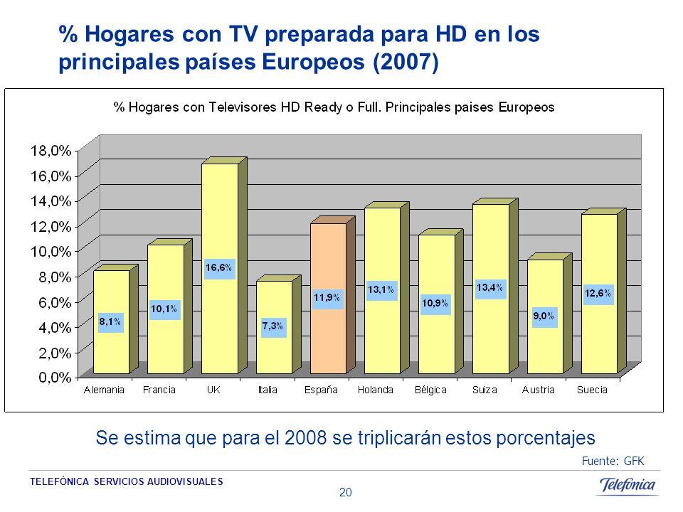 TELEFÓNICA SERVICIOS AUDIOVISUALES 20 % Hogares con TV preparada para HD en los principales países Europeos (2007) Fuente: GFK Se estima que para el 2008 se triplicarán estos porcentajes