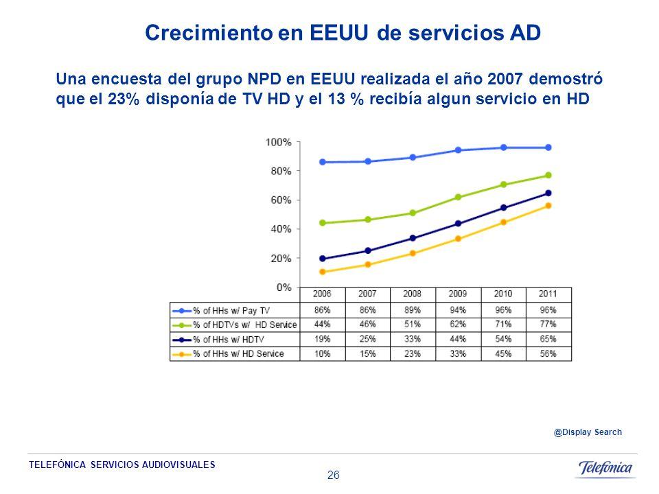 TELEFÓNICA SERVICIOS AUDIOVISUALES 26 Crecimiento en EEUU de servicios AD @Display Search Una encuesta del grupo NPD en EEUU realizada el año 2007 demostró que el 23% disponía de TV HD y el 13 % recibía algun servicio en HD
