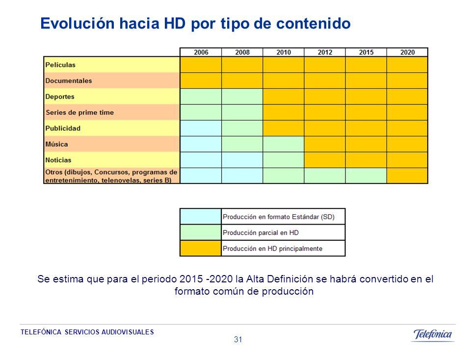 TELEFÓNICA SERVICIOS AUDIOVISUALES 31 Se estima que para el periodo 2015 -2020 la Alta Definición se habrá convertido en el formato común de producción Evolución hacia HD por tipo de contenido