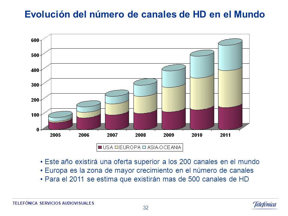 TELEFÓNICA SERVICIOS AUDIOVISUALES 32 Evolución del número de canales de HD en el Mundo Este año existirá una oferta superior a los 200 canales en el mundo Europa es la zona de mayor crecimiento en el número de canales Para el 2011 se estima que existirán mas de 500 canales de HD