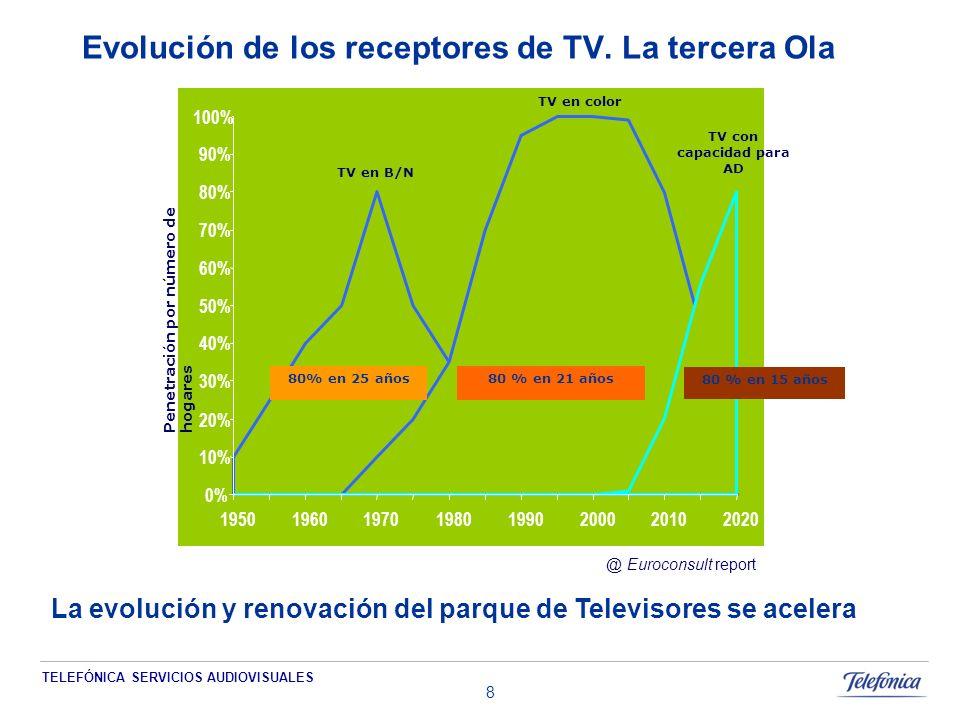 TELEFÓNICA SERVICIOS AUDIOVISUALES 8 0% 10% 20% 30% 40% 50% 60% 70% 80% 90% 100% 19501960197019801990200020102020 TV en B/N Penetración por número de hogares TV en color TV con capacidad para AD 80% en 25 años80 % en 21 años 80 % en 15 años @ Euroconsult report Evolución de los receptores de TV.