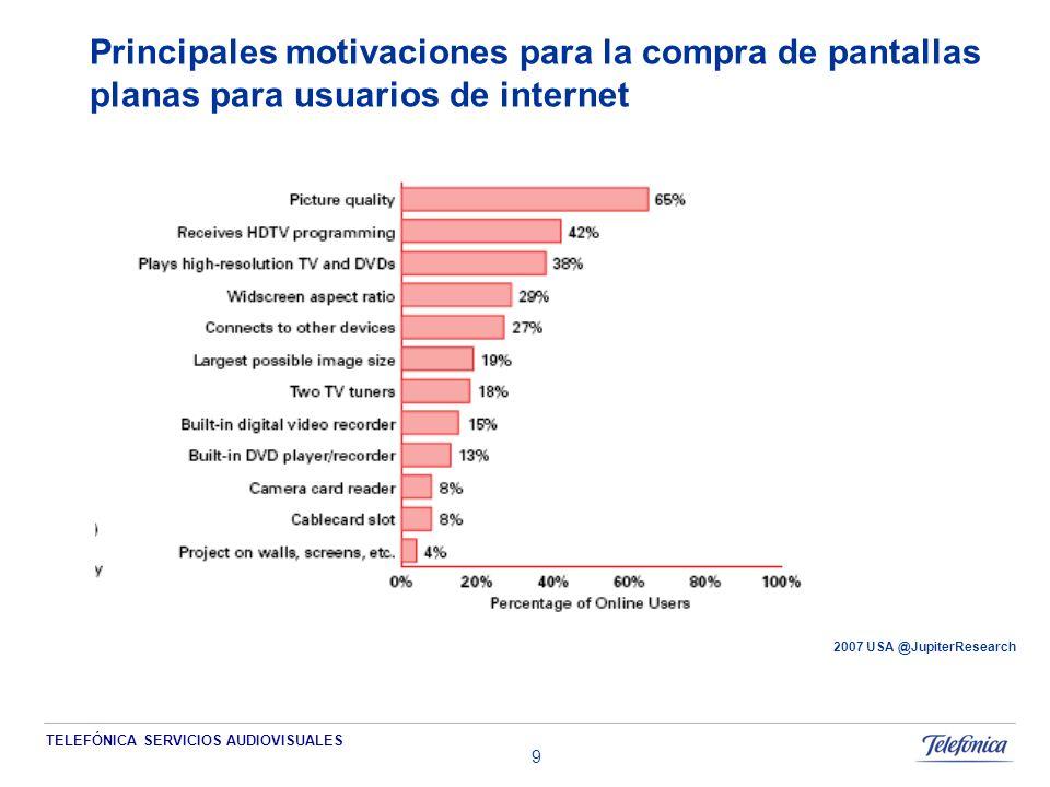 TELEFÓNICA SERVICIOS AUDIOVISUALES 10 Principales motivaciones para la compra de pantallas HD 2007USA @JupiterResearch