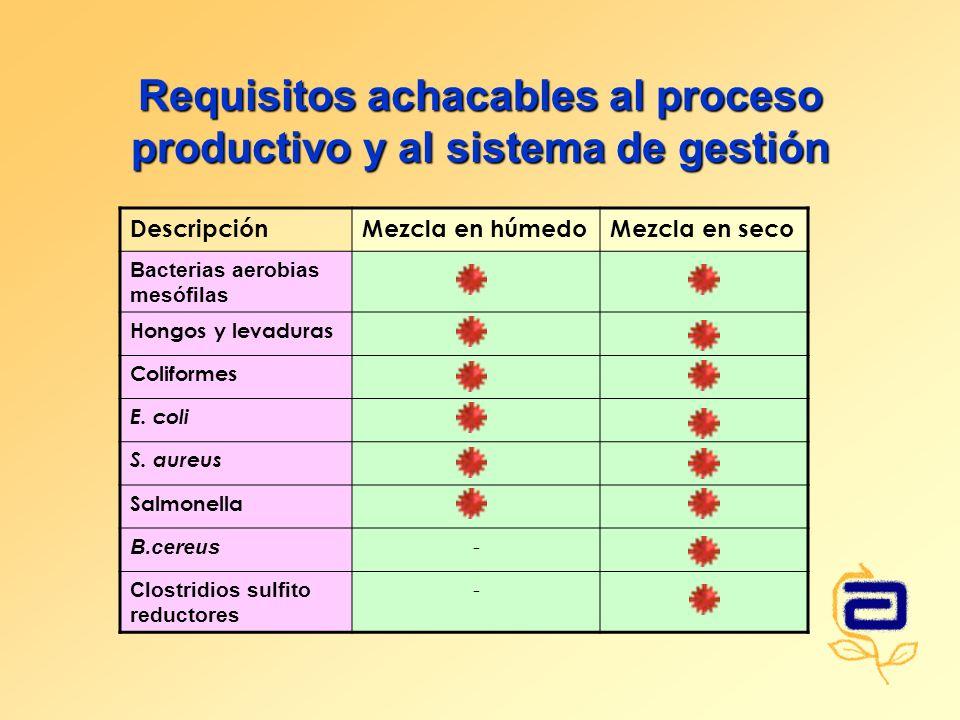 Requisitos achacables al proceso productivo y al sistema de gestión DescripciónMezcla en húmedoMezcla en seco Bacterias aerobias mesófilas Hongos y levaduras Coliformes E.