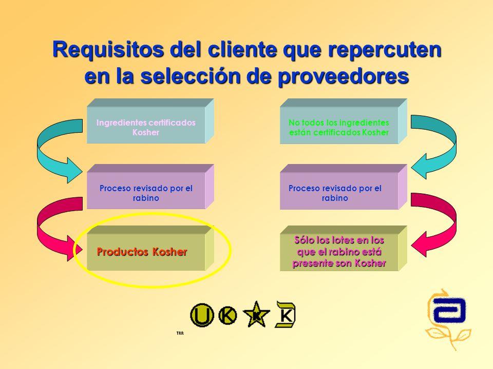 Requisitos del cliente que repercuten en la selección de proveedores Ingredientes certificados Kosher Proceso revisado por el rabino Productos Kosher