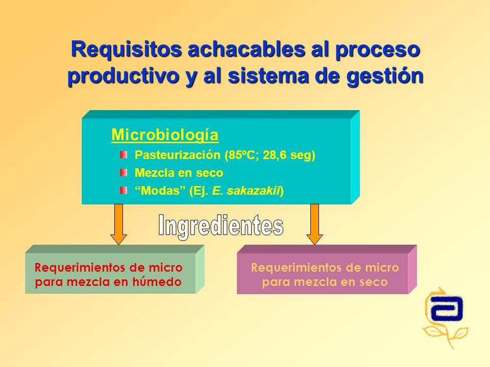 Requisitos achacables al proceso productivo y al sistema de gestión Microbiología Pasteurización (85ºC; 28,6 seg) Mezcla en seco Modas (Ej. E. sakazak