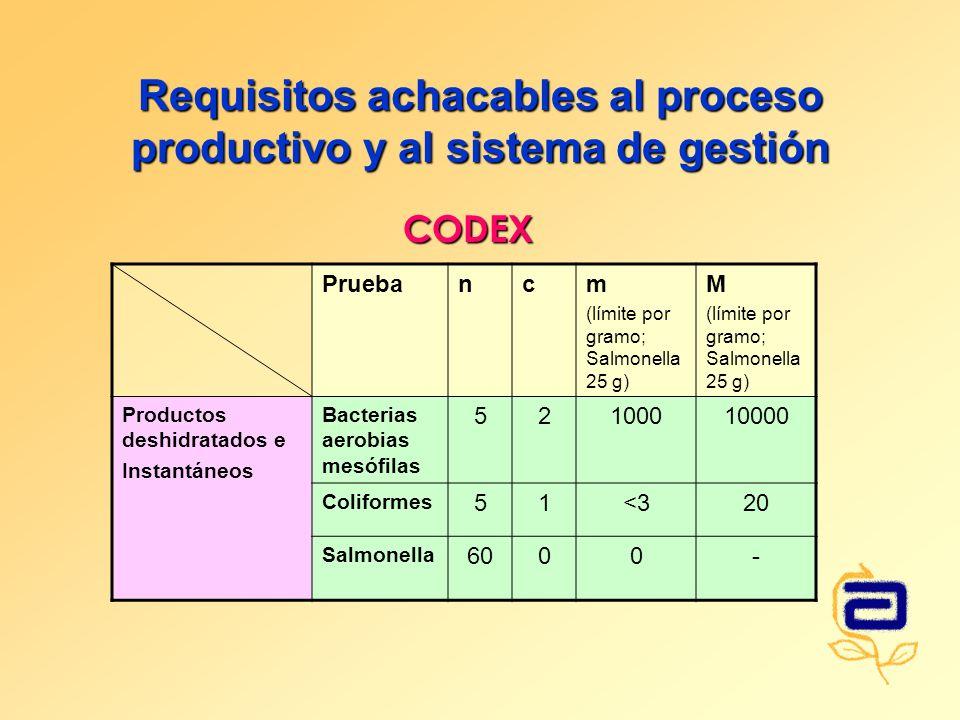 Requisitos achacables al proceso productivo y al sistema de gestión Pruebancm (límite por gramo; Salmonella 25 g) M (límite por gramo; Salmonella 25 g) Productos deshidratados e Instantáneos Bacterias aerobias mesófilas 52100010000 Coliformes 51<320 Salmonella 6000- CODEX