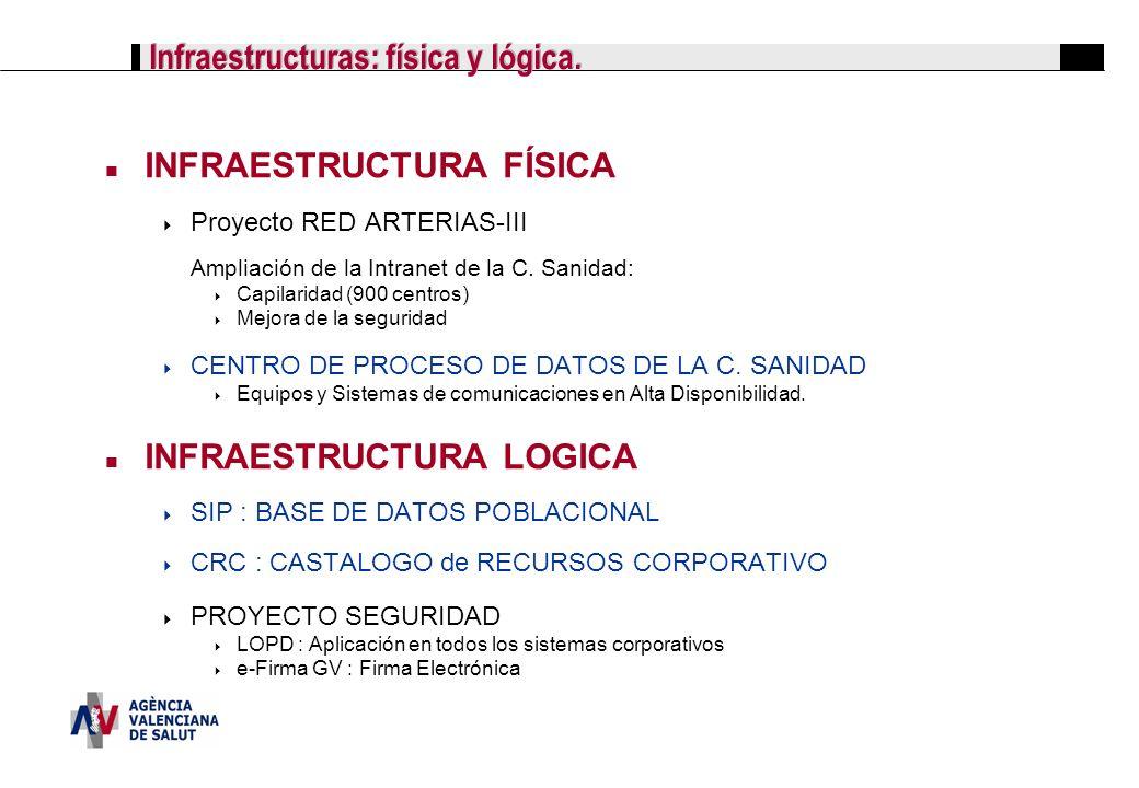 Infraestructuras: física y lógica. INFRAESTRUCTURA FÍSICA Proyecto RED ARTERIAS-III Ampliación de la Intranet de la C. Sanidad: Capilaridad (900 centr