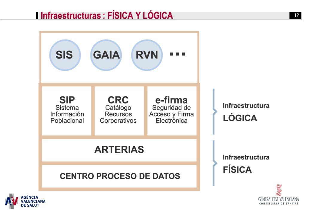 12 Infraestructuras : FÍSICA Y LÓGICA