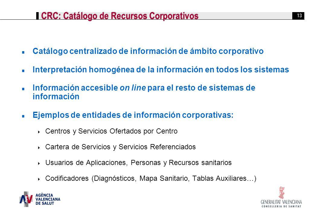 13 CRC: Catálogo de Recursos Corporativos Catálogo centralizado de información de ámbito corporativo Interpretación homogénea de la información en tod
