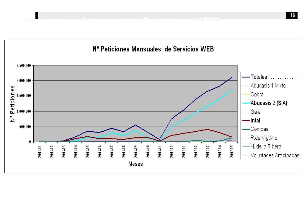 16 Sistema de Información Poblacional (SIP).....