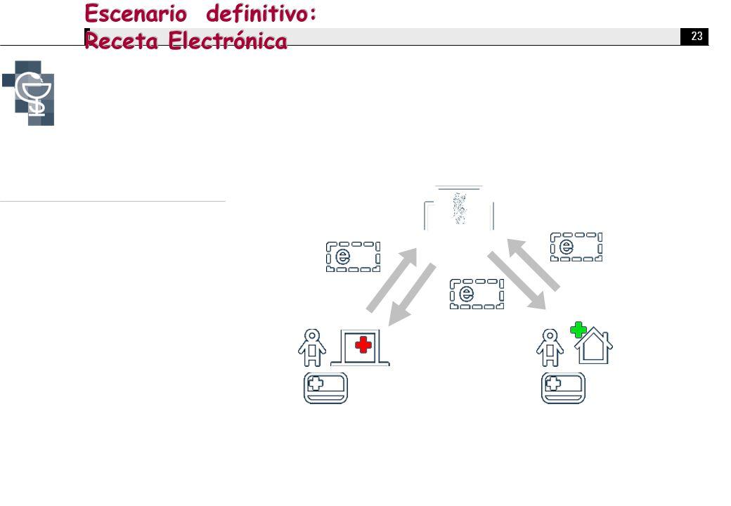 23 Escenario definitivo: Receta Electrónica Receta Electrónica Modelo de funcionamiento en el cual no existe la receta en papel, prescribiendo los Cet