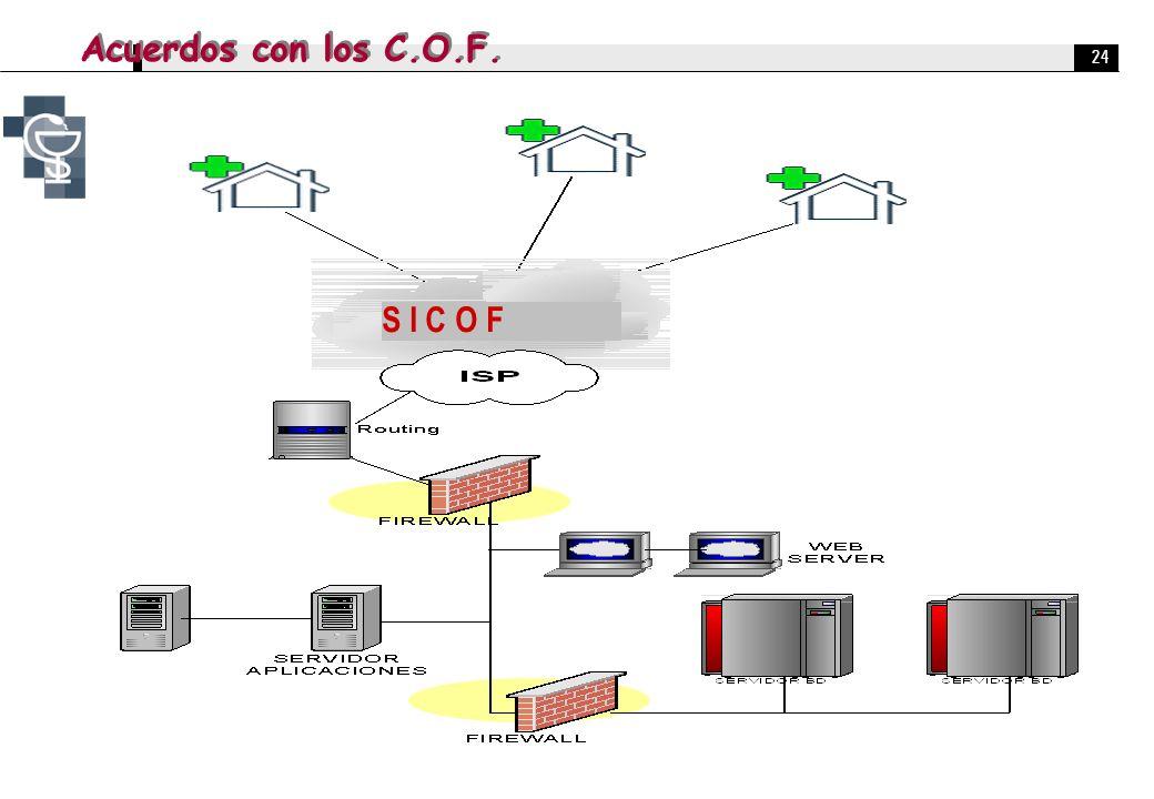 24 S I C O F Acuerdos con los C.O.F.