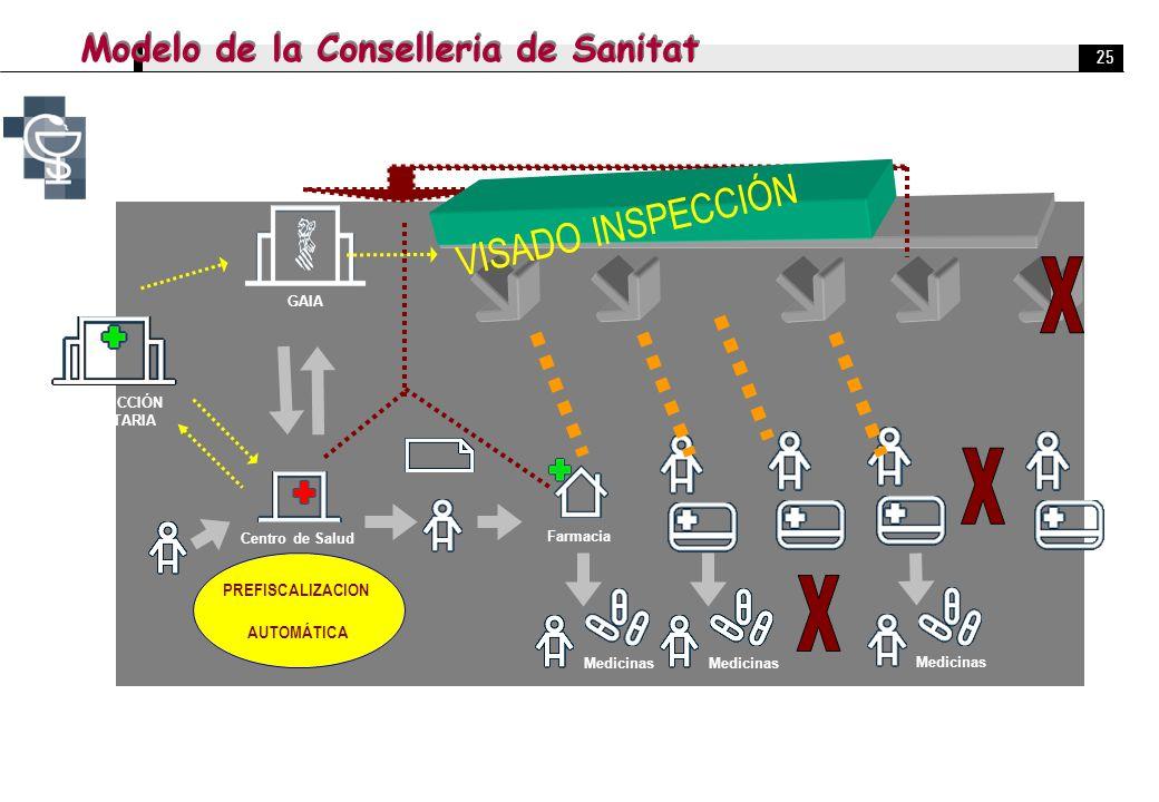 25 GAIA Centro de Salud Farmacia Medicinas VISADO INSPECCIÓN PREFISCALIZACION AUTOMÁTICA INSPECCIÓN SANITARIA Modelo de la Conselleria de Sanitat
