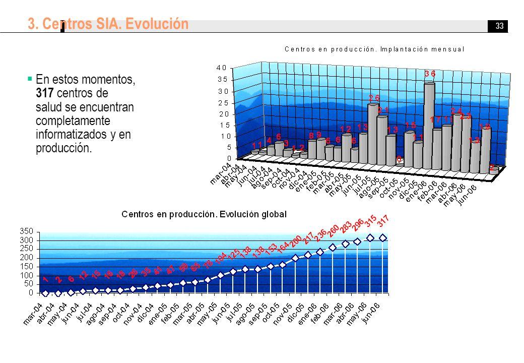 33 3. Centros SIA. Evolución En estos momentos, 317 centros de salud se encuentran completamente informatizados y en producción.