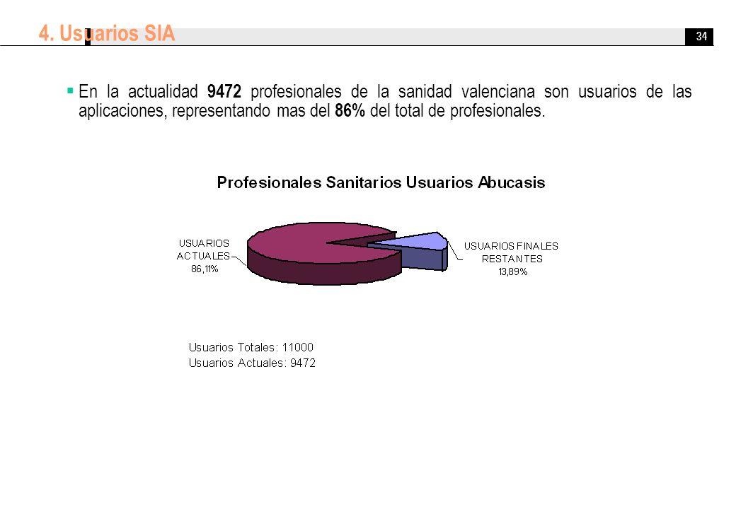 34 4. Usuarios SIA En la actualidad 9472 profesionales de la sanidad valenciana son usuarios de las aplicaciones, representando mas del 86% del total