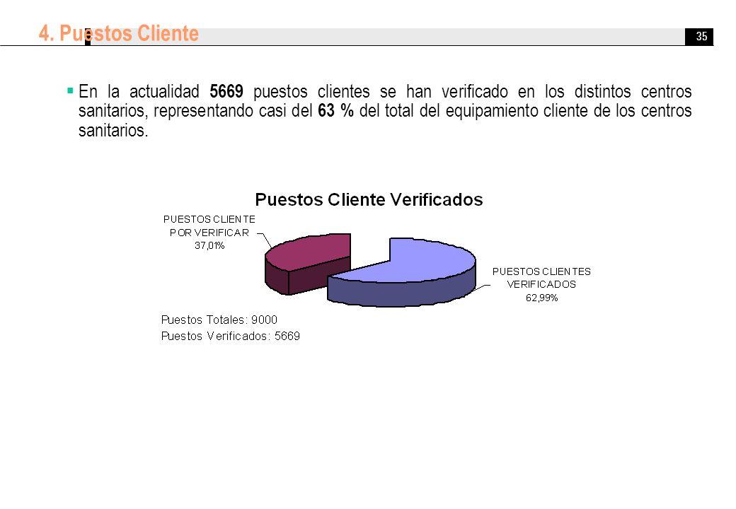 35 4. Puestos Cliente En la actualidad 5669 puestos clientes se han verificado en los distintos centros sanitarios, representando casi del 63 % del to