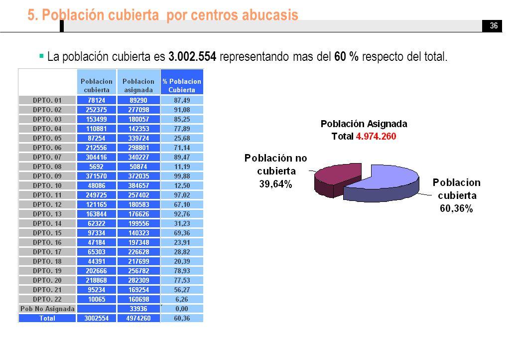 36 5. Población cubierta por centros abucasis La población cubierta es 3.002.554 representando mas del 60 % respecto del total.