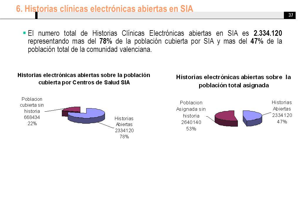 37 El numero total de Historias Clínicas Electrónicas abiertas en SIA es 2.334.120 representando mas del 78% de la población cubierta por SIA y mas de