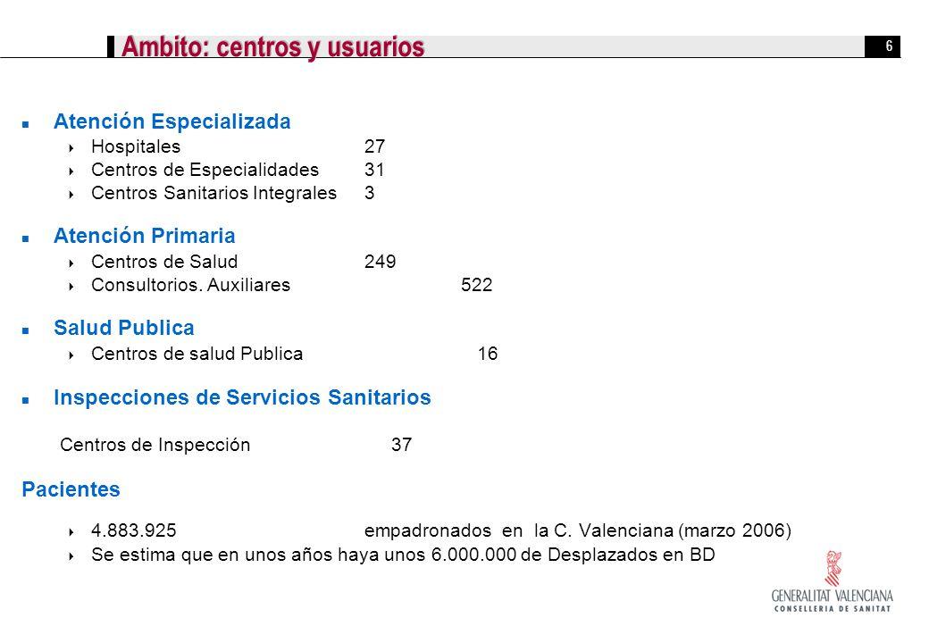 6 Ambito: centros y usuarios Atención Especializada Hospitales27 Centros de Especialidades 31 Centros Sanitarios Integrales3 Atención Primaria Centros