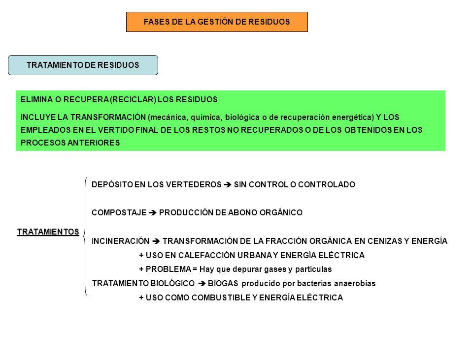 FASES DE LA GESTIÓN DE RESIDUOS TRATAMIENTO DE RESIDUOS ELIMINA O RECUPERA (RECICLAR) LOS RESIDUOS INCLUYE LA TRANSFORMACIÓN (mecánica, química, bioló