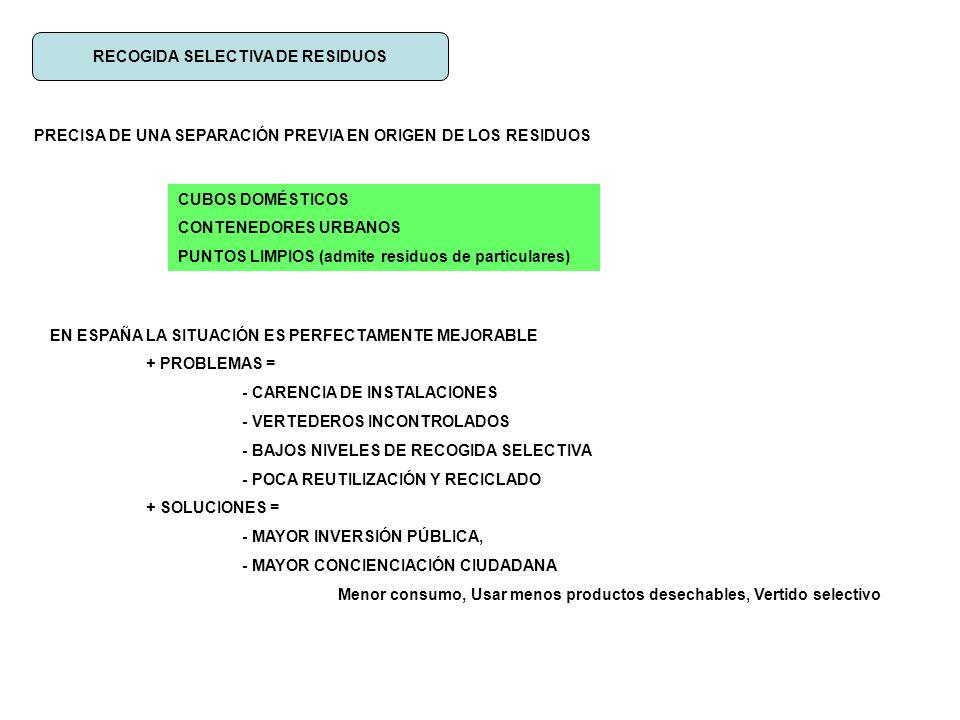 RECOGIDA SELECTIVA DE RESIDUOS PRECISA DE UNA SEPARACIÓN PREVIA EN ORIGEN DE LOS RESIDUOS CUBOS DOMÉSTICOS CONTENEDORES URBANOS PUNTOS LIMPIOS (admite