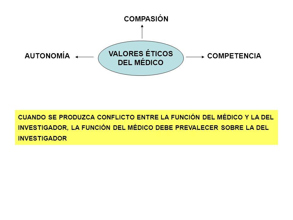 VALORES ÉTICOS DEL MÉDICO COMPASIÓN COMPETENCIAAUTONOMÍA CUANDO SE PRODUZCA CONFLICTO ENTRE LA FUNCIÓN DEL MÉDICO Y LA DEL INVESTIGADOR, LA FUNCIÓN DE