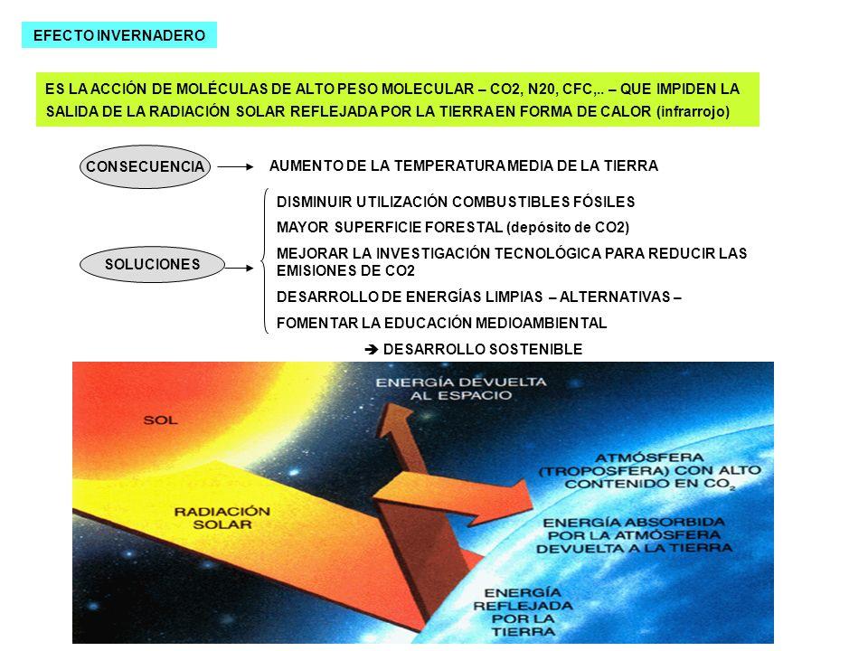 EFECTO INVERNADERO ES LA ACCIÓN DE MOLÉCULAS DE ALTO PESO MOLECULAR – CO2, N20, CFC,.. – QUE IMPIDEN LA SALIDA DE LA RADIACIÓN SOLAR REFLEJADA POR LA