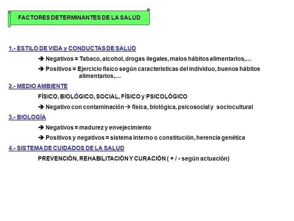 FACTORES DETERMINANTES DE LA SALUD 1.- ESTILO DE VIDA y CONDUCTAS DE SALUD Negativos = Tabaco, alcohol, drogas ilegales, malos hábitos alimentarios,…