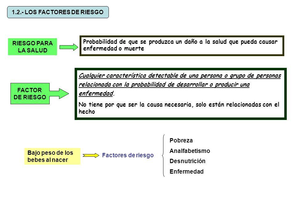 1.2.- LOS FACTORES DE RIESGO RIESGO PARA LA SALUD Probabilidad de que se produzca un daño a la salud que pueda causar enfermedad o muerte FACTOR DE RI