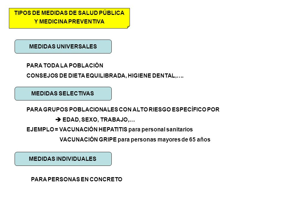 TIPOS DE MEDIDAS DE SALUD PÚBLICA Y MEDICINA PREVENTIVA MEDIDAS UNIVERSALES MEDIDAS SELECTIVAS MEDIDAS INDIVIDUALES PARA TODA LA POBLACIÓN CONSEJOS DE DIETA EQUILIBRADA, HIGIENE DENTAL,….