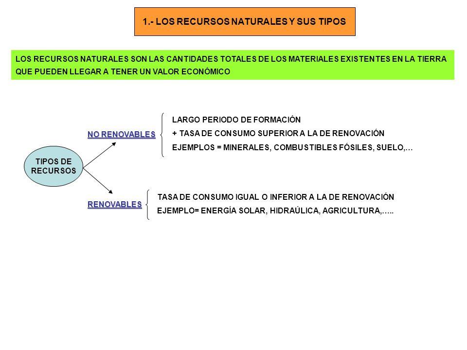 PRINCIPALES RECURSOS NATURALES AIRESUELOMINERALESENERGÉTICOS PRINCIPAL PROBLEMA CONTAMINACIÓN IMPORTANCIA = SOPORTE ACTIVIDADES FORESTALES, AGRÍCOLAS Y GANADERAS PROBLEMA = TARDA MUCHO EN FORMARSE + ROCAS Y MINERALES + USO = ESTADO EN EL QUE ESTÁN O FUENTE DE ELEMENTOS QUE CONTIENEN + ROCAS = MATERIAL ORNAMENTAL y DE CONSTRUCCIÓN + EL SISTEMA ECONÓMICO Y NUESTRA FORMA DE VIDA DEPENDEN DEL CONSUMO ENERGÉTICO DEPENDENCIA ENERGÉTICA + PROBLEMAS = AGOTAMIENTO FUENTES DE ENERGÍA y LOS IMPACTOS + TIPOS: NO RENOVABLES A) NO RENOVABLES (CARBÓN, PETRÓLEO, GAS NATURAL Y ENERGÍA NUCLEAR; países emergentes y combustibles fósiles – China – RENOVABLES B) RENOVABLES ( ENERGÍA HIDRAÚLICA, SOLAR, GEOTÉRMICA, EÓLICA, BIOMASA,…; problema = excepto la hidraúlica, son poco eficientes) TAMBIÉN SE LES LLAMA ENERGÍA LIMPIAS