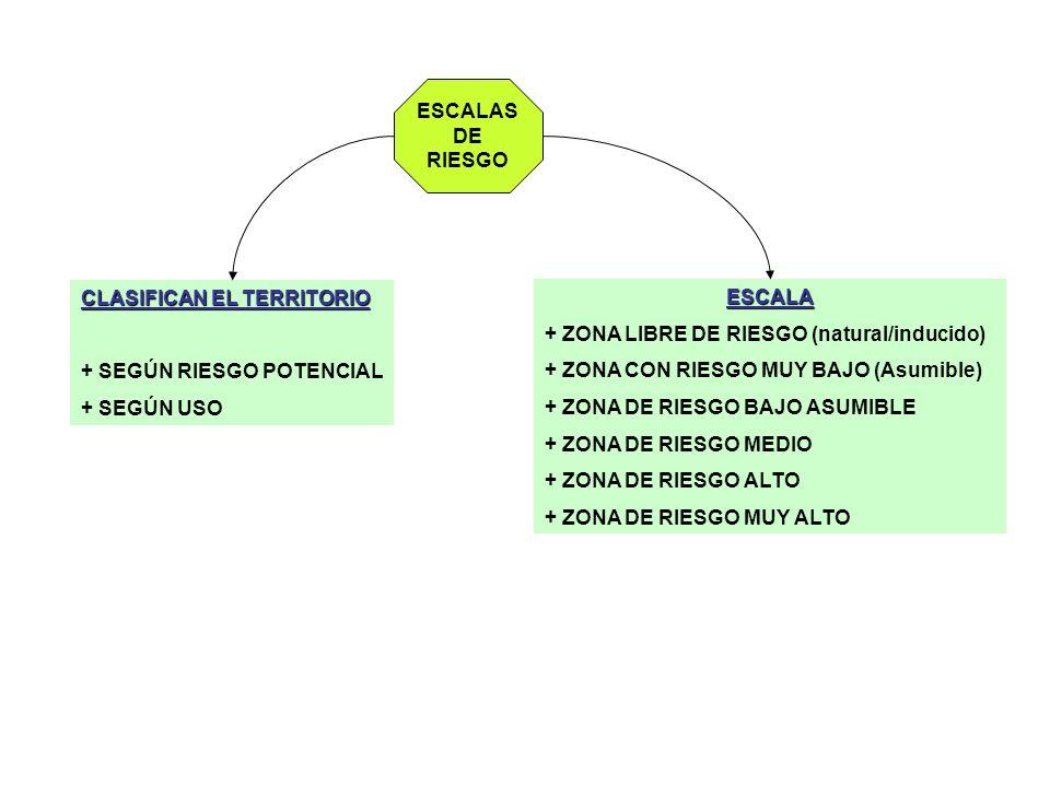ESCALAS DE RIESGO CLASIFICAN EL TERRITORIO + SEGÚN RIESGO POTENCIAL + SEGÚN USO ESCALA + ZONA LIBRE DE RIESGO (natural/inducido) + ZONA CON RIESGO MUY