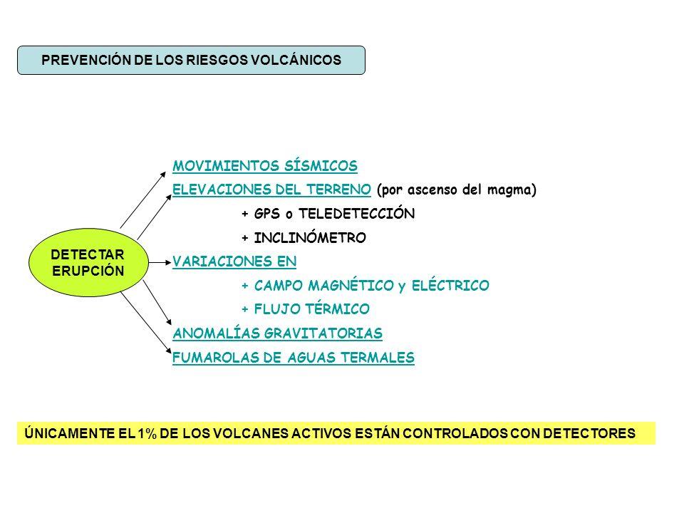PREVENCIÓN DE LOS RIESGOS VOLCÁNICOS DETECTAR ERUPCIÓN MOVIMIENTOS SÍSMICOS ELEVACIONES DEL TERRENO (por ascenso del magma) + GPS o TELEDETECCIÓN + INCLINÓMETRO VARIACIONES EN + CAMPO MAGNÉTICO y ELÉCTRICO + FLUJO TÉRMICO ANOMALÍAS GRAVITATORIAS FUMAROLAS DE AGUAS TERMALES ÚNICAMENTE EL 1% DE LOS VOLCANES ACTIVOS ESTÁN CONTROLADOS CON DETECTORES