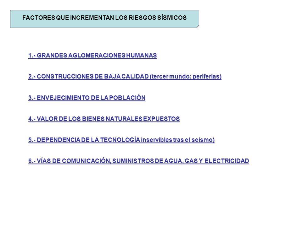 FACTORES QUE INCREMENTAN LOS RIESGOS SÍSMICOS 1.- GRANDES AGLOMERACIONES HUMANAS 2.- CONSTRUCCIONES DE BAJA CALIDAD (tercer mundo; periferias) 3.- ENVEJECIMIENTO DE LA POBLACIÓN 4.- VALOR DE LOS BIENES NATURALES EXPUESTOS 5.- DEPENDENCIA DE LA TECNOLOGÌA inservibles tras el seismo) 6.- VÍAS DE COMUNICACIÓN, SUMINISTROS DE AGUA, GAS Y ELECTRICIDAD