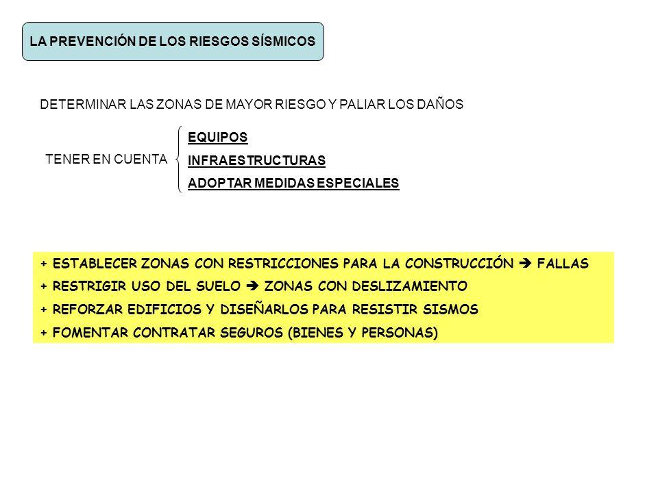 LA PREVENCIÓN DE LOS RIESGOS SÍSMICOS DETERMINAR LAS ZONAS DE MAYOR RIESGO Y PALIAR LOS DAÑOS TENER EN CUENTA EQUIPOS INFRAESTRUCTURAS ADOPTAR MEDIDAS ESPECIALES + ESTABLECER ZONAS CON RESTRICCIONES PARA LA CONSTRUCCIÓN FALLAS + RESTRIGIR USO DEL SUELO ZONAS CON DESLIZAMIENTO + REFORZAR EDIFICIOS Y DISEÑARLOS PARA RESISTIR SISMOS + FOMENTAR CONTRATAR SEGUROS (BIENES Y PERSONAS)