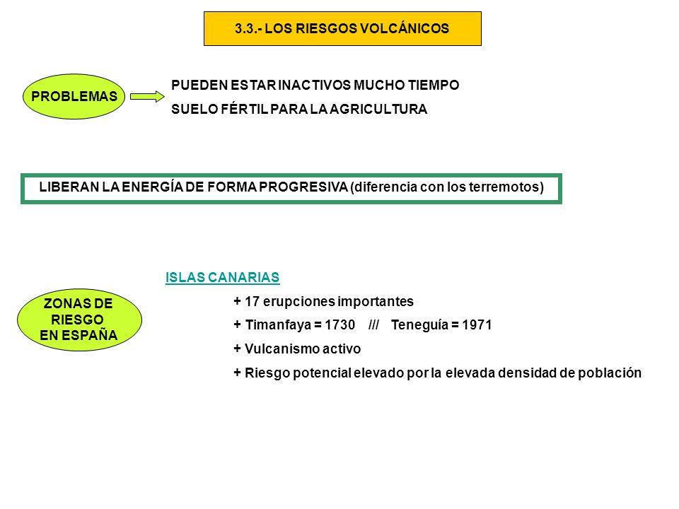 3.3.- LOS RIESGOS VOLCÁNICOS PROBLEMAS PUEDEN ESTAR INACTIVOS MUCHO TIEMPO SUELO FÉRTIL PARA LA AGRICULTURA LIBERAN LA ENERGÍA DE FORMA PROGRESIVA (diferencia con los terremotos) ZONAS DE RIESGO EN ESPAÑA ISLAS CANARIAS + 17 erupciones importantes + Timanfaya = 1730 /// Teneguía = 1971 + Vulcanismo activo + Riesgo potencial elevado por la elevada densidad de población