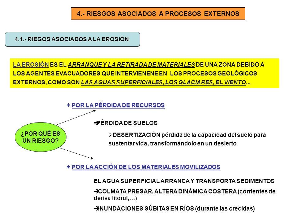 4.- RIESGOS ASOCIADOS A PROCESOS EXTERNOS 4.1.- RIEGOS ASOCIADOS A LA EROSIÓN LA EROSIÓN ES EL ARRANQUE Y LA RETIRADA DE MATERIALES DE UNA ZONA DEBIDO