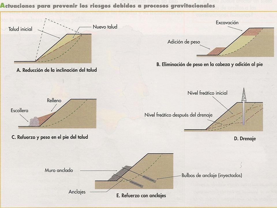 4.3.- RIESGOS ASOCIADOS A LOS TIPOS DE SUBSUELO A.- RIESGOS DEBIDOS A LA SUBSIDENCIA O HUNDIMIENTO DEL TERRENO + SUBSIDENCIA = descenso lento y continuado del suelo + ORIGINA PÉRDIDAS ECONÓMICAS Daños en construcciones y vías de comunicación Inundaciones en zonas bajas Contaminación aguas subterráneas (agua alcantarillado) + CAUSAS = TECTÓNICAS, SÍSMICAS, MINERAS