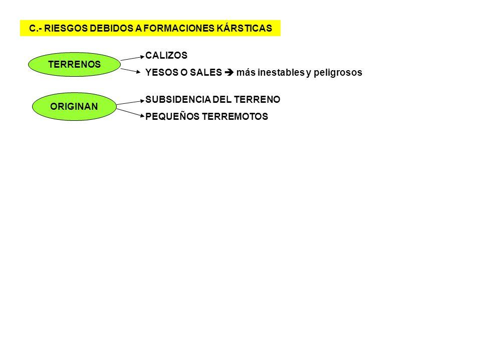 4.4.- RIESGOS ASOCIADOS A LA NIEVE Y EL HIELO A.- RIESGOS EN ZONAS FRÍAS NO GLACIARES Y CON COPIOSAS NEVADAS CAUSA = cambios de volumen del agua en el suelo y las rocas + hinchamientos, roturas, deslizamientos, desagregaciones de bloques TIPOS DE RIESGOS + AVALANCHAS DE NIEVE, SUELO O ROCAS + DESLIZAMIENTOS DE MATERIALES + CAMBIOS DE VOLUMEN, POROSIDAD O DENSIDAD DE LOS MATERIALES
