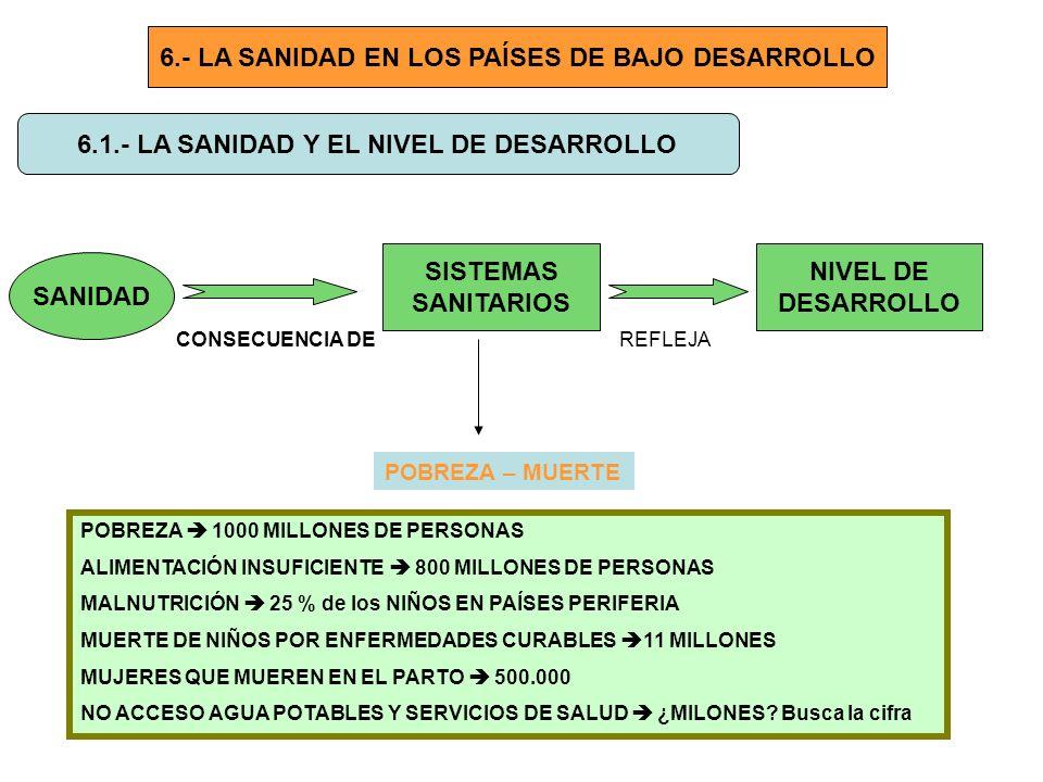6.- LA SANIDAD EN LOS PAÍSES DE BAJO DESARROLLO 6.1.- LA SANIDAD Y EL NIVEL DE DESARROLLO SANIDAD SISTEMAS SANITARIOS CONSECUENCIA DE NIVEL DE DESARRO