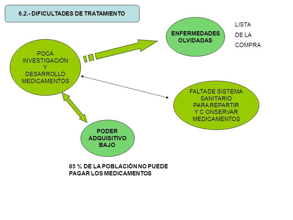 6.2.- DIFICULTADES DE TRATAMIENTO POCA INVESTIGACIÓN Y DESARROLLO MEDICAMENTOS ENFERMEDADES OLVIDADAS PODER ADQUISITIVO BAJO 85 % DE LA POBLACIÓN NO P